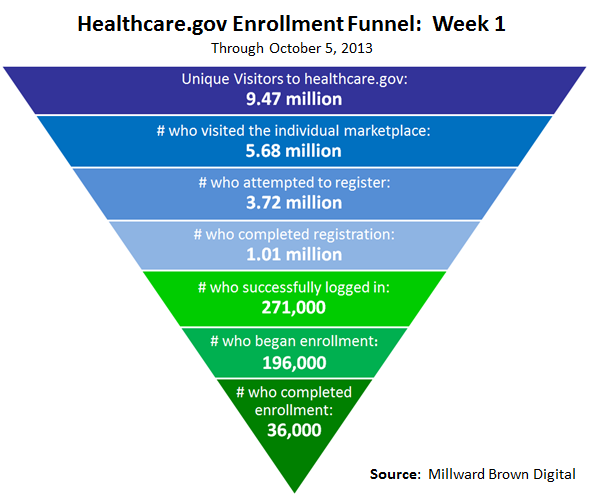 Conversion Rate Optimization Funnel for Healthcare.gov